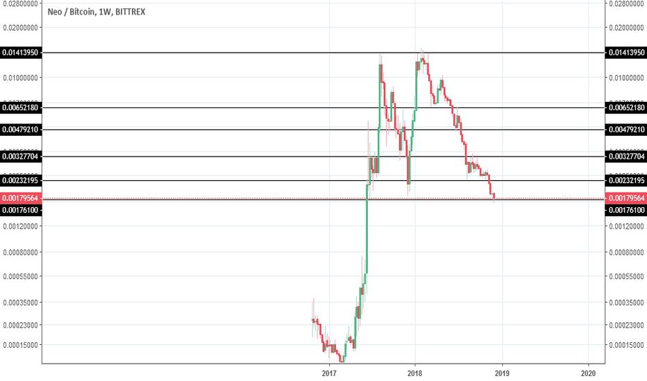 NEOBTC: NEO/BTC Looks Bullish (Long-term)