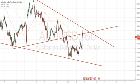 AUDUSD: Trading along the channel