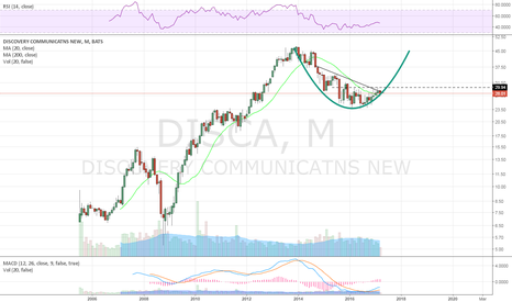 DISCA: monthly