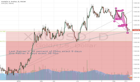 XAUUSD: Deep Bullish Crab Inside the 38 percent fibbo correction