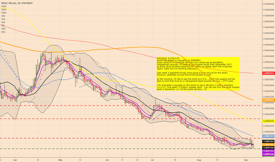 XEMBTC: $XEMBTC: Remains on Watchlist; Could be getting interesting here