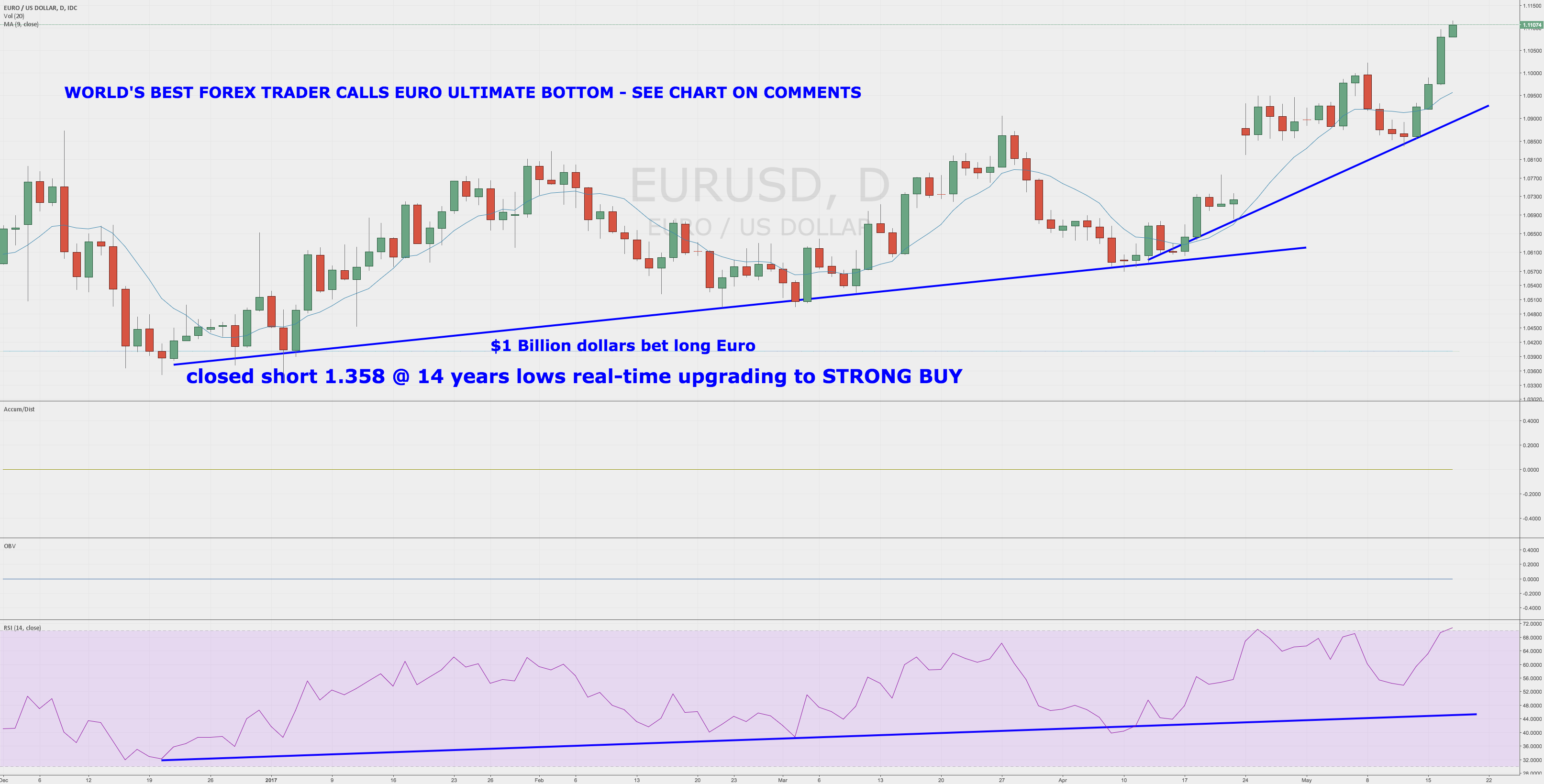 World's Best Forex Trader Calls ULTIMATE $EURUSD Bottom LIVE