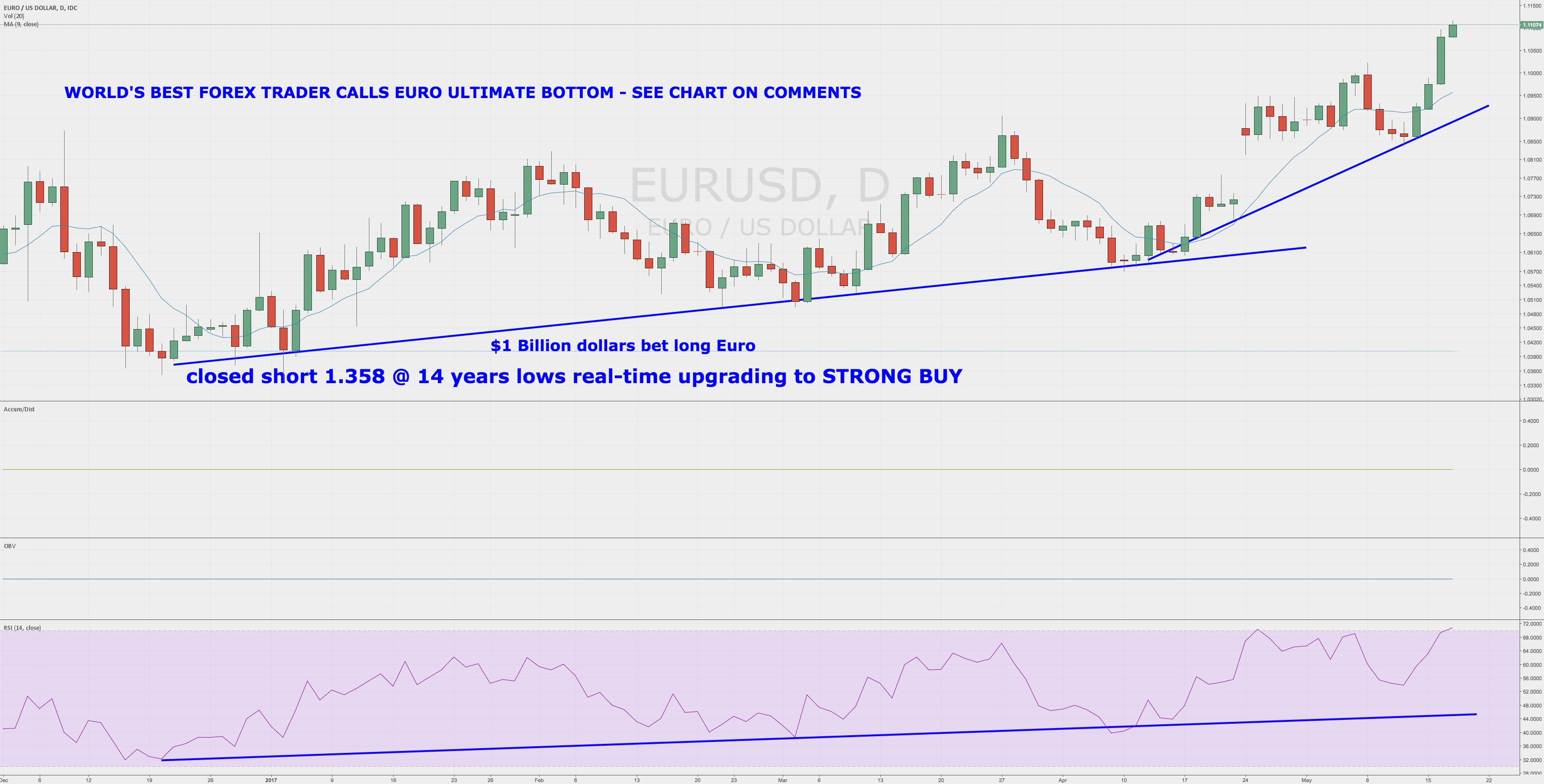 World's Best Forex Trader Calls ULTIMATE $EURUSD Bottom LIVE