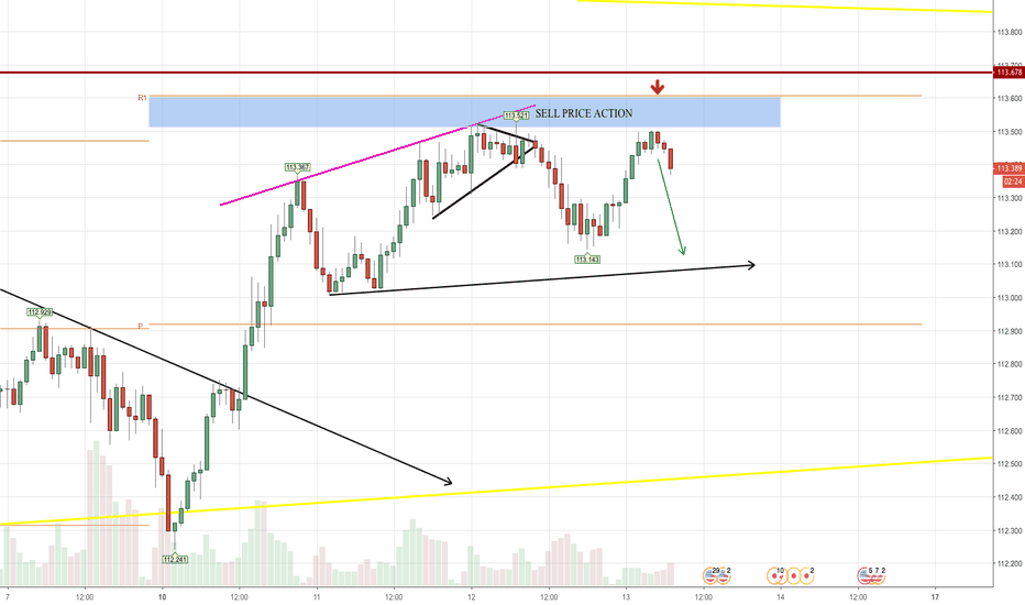 USDJPY: USD JPY SELL - PRICE ACTION