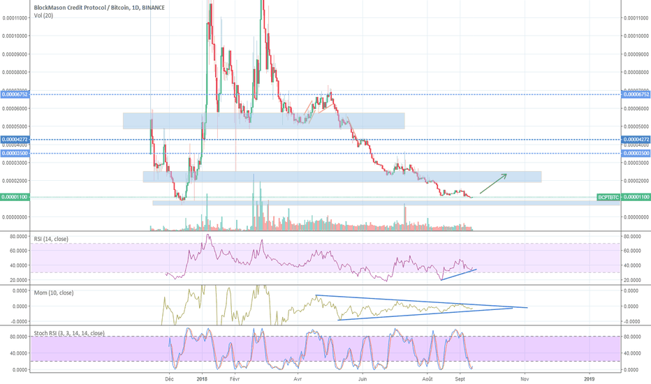 BCPTBTC: BCPT / BTC - Zone de support