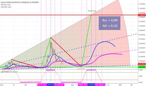 SCUSD: $SC $SCUSD Siacoin (0,006 to 0,125 in June)