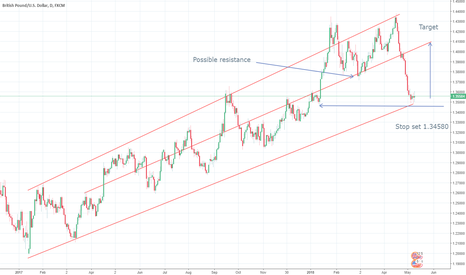 GBPUSD: GBP/USD - Possible support