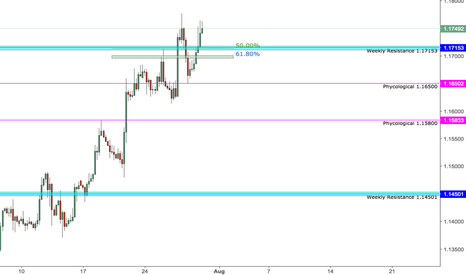 EURUSD: EURUSD headed for 1.19022 - Ideal entries discussed below