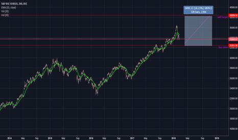 SENSEX: for swings trader