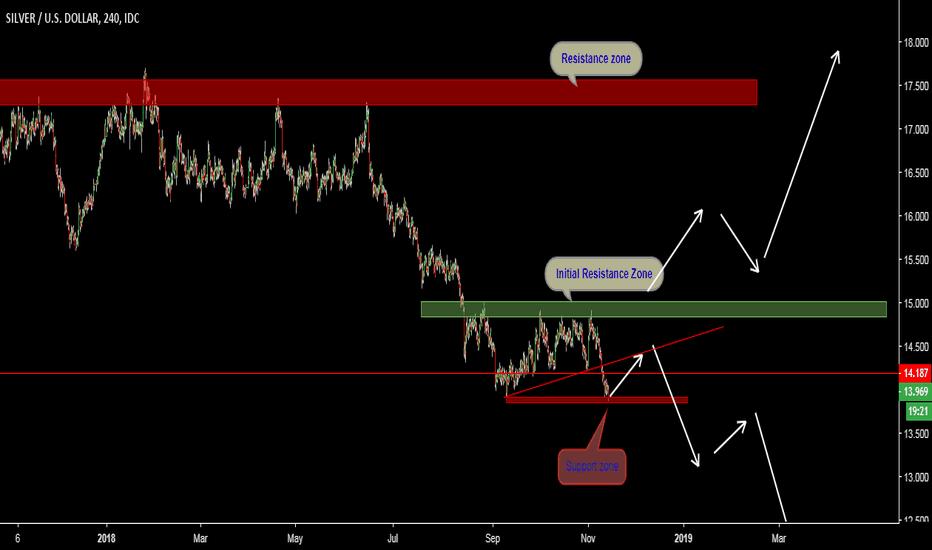 XAGUSD: XAGUSD- 4H: price Trading at lower