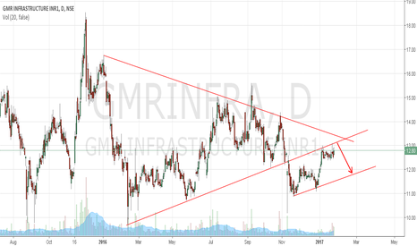 GMRINFRA: GMR Infrastructure approaching channel resistance