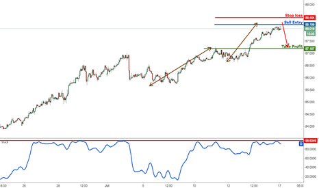 AUDJPY: AUDJPY approaching major resistance, prepare to sell