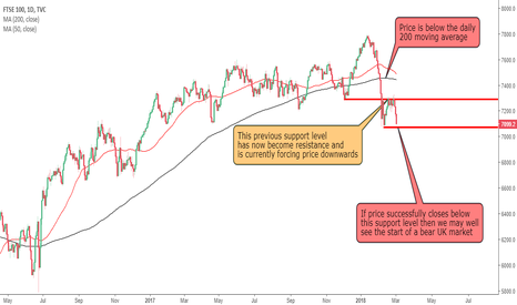 UKX: Is the UK about to have a BEAR MARKET???