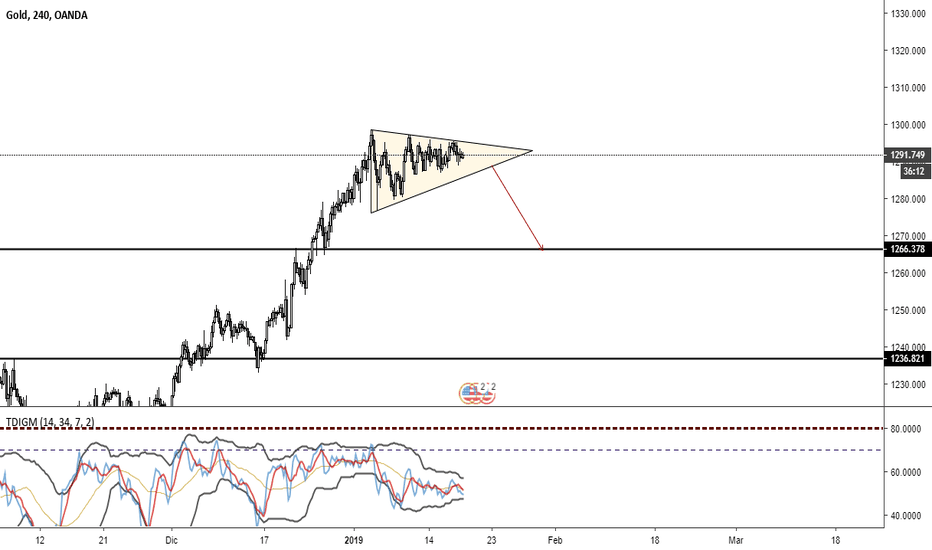 XAUUSD: posible movimiento esperemos salida del triangulo