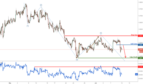 USDCAD: USDCAD profit target reached perfectly, remain bearish
