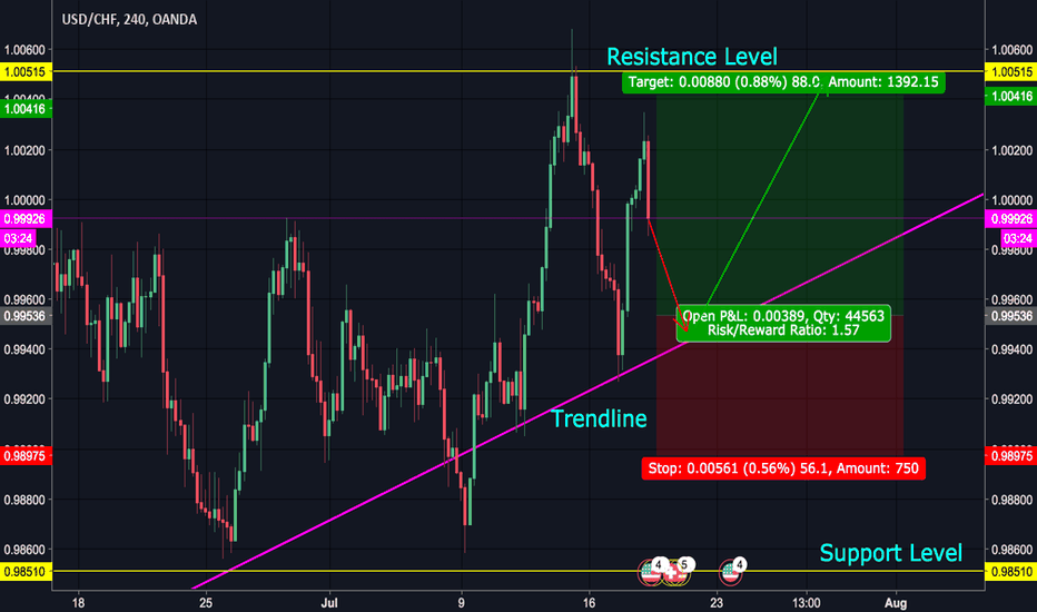 USDCHF: USDCHF Dropping to Trendline, Wait Before Buying