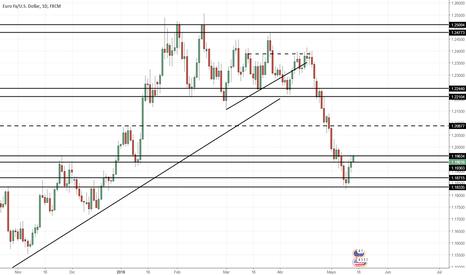 EURUSD: Proyección EUR/USD Semana 13/05/2018