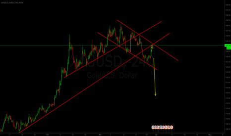 XAUUSD: GOLD NICE SHORT ENTRY