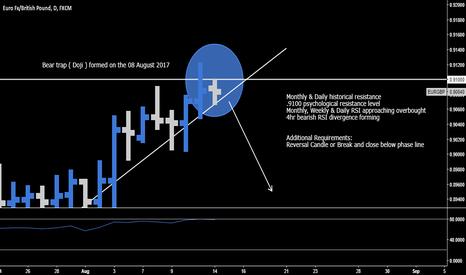 EURGBP: EUR.GBP > Reversal Opportunity