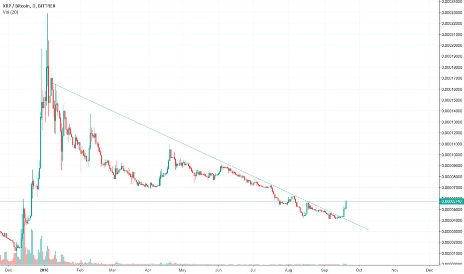 XRPBTC: Ripple to lead the alts?