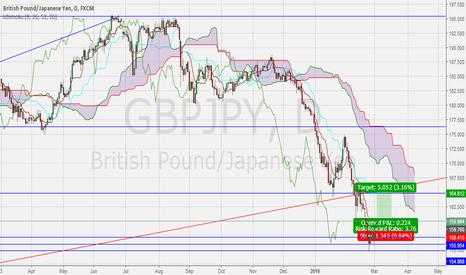 GBPJPY: GBP/JPY ,LONG