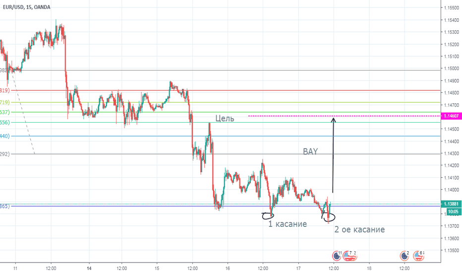 EURUSD: EUR/USD 17/01/19