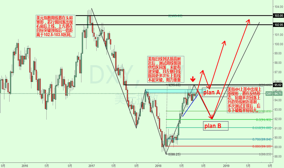DXY: 美元指数后市行情研判及交易计划