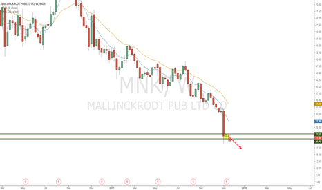 MNK: MNK, Another it's never too low to sell story?
