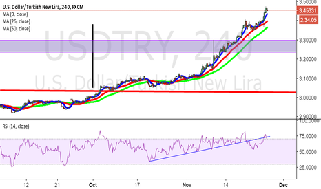 USDTRY: Rsi no more !