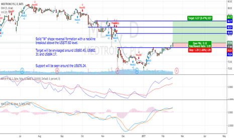"""MDT: """"W"""" reversal formation with a neckline breakout above US$77.60"""