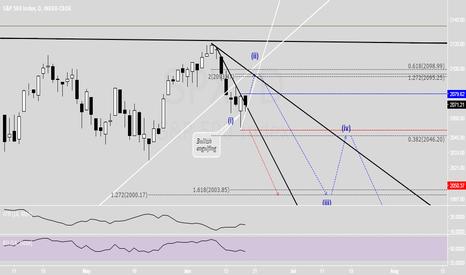 SPX: Trading plan