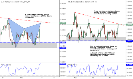 USDCAD: Pair of the Week: USDCAD