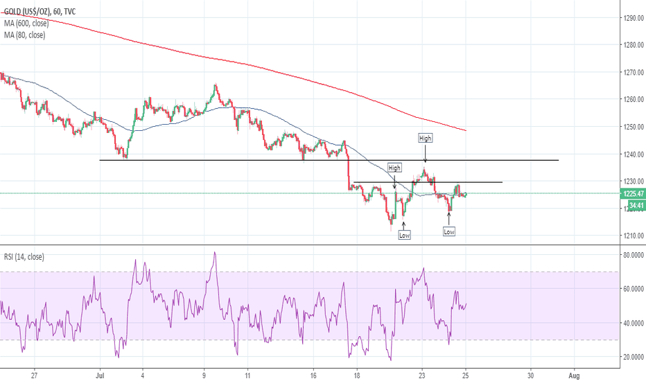 GOLD: GOLD: an opportunity between the lines?