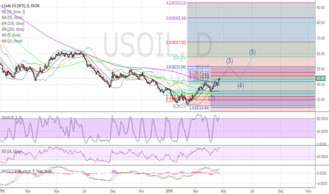 USOIL: CRUDE OIL(WTI) Long, now WTI is in the 3rd bullish wave.