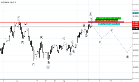 BANKNIFTY: BANK NIFTY IS SLOWING WHAT MIGHT BE THE INDICATION