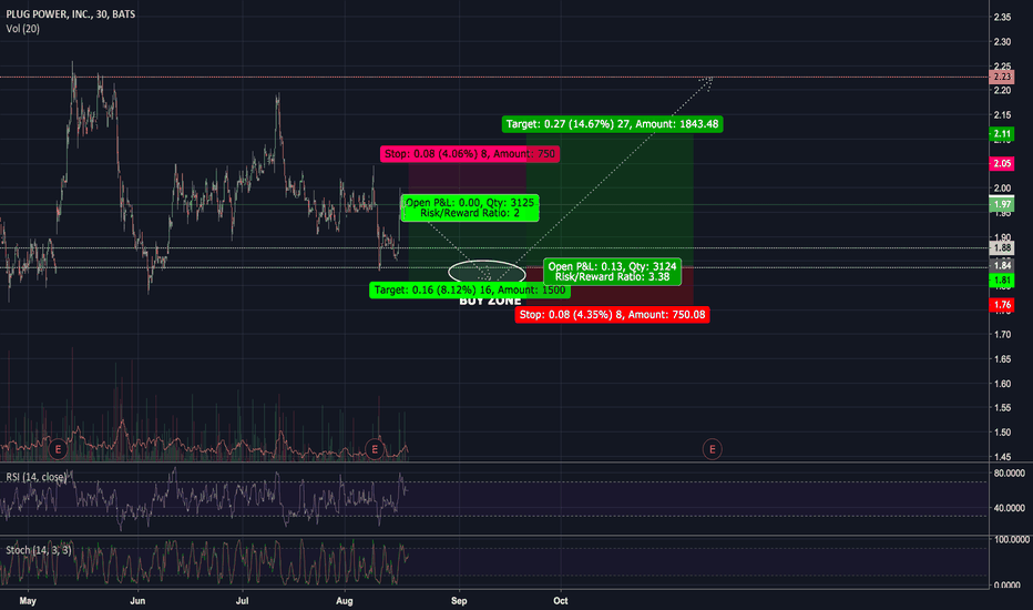 PLUG: PLUG will see a decline, testing support, and then rise.