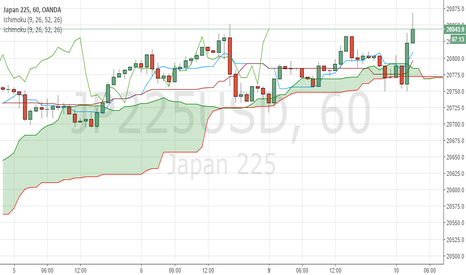 JP225USD: JP225USD index seems to be uptrend, over kumo in 1H