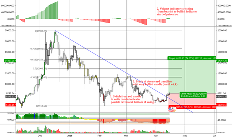 BTCUSD: BTCUSD Buy Opportunity \\ (Daily TF)