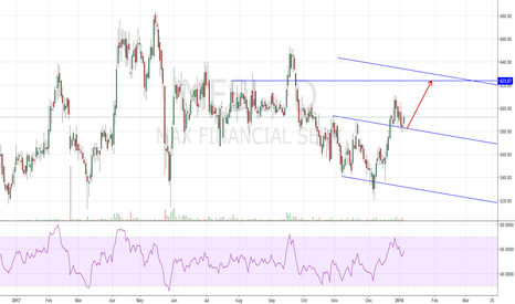MFSL: BUY : Good Risk to Reward Trade Channel retest!