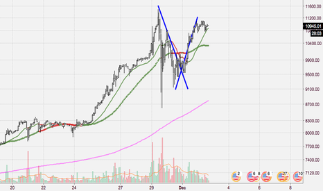 "BTCUSD: ""X"" will never lie"
