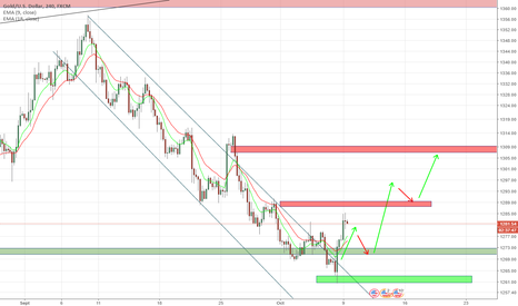 XAUUSD: XAU / USD Long - TP final 1350