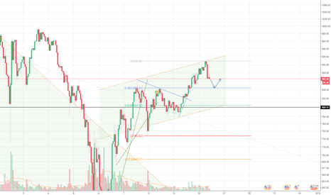 ETHUSD: A beginners perspective (3)