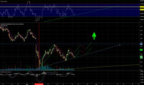 PGNX: 30 min chart. ==> STRONG BUY ==> LONG