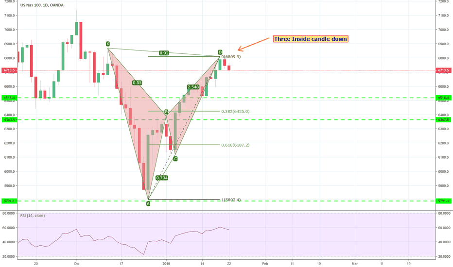 NAS100USD: cypher bearish