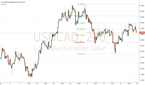 USDCAD: USDCAD SHORT for the week 29/6/2015.