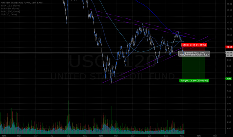 USO: USO 2hr 1yr downside wedge breakout
