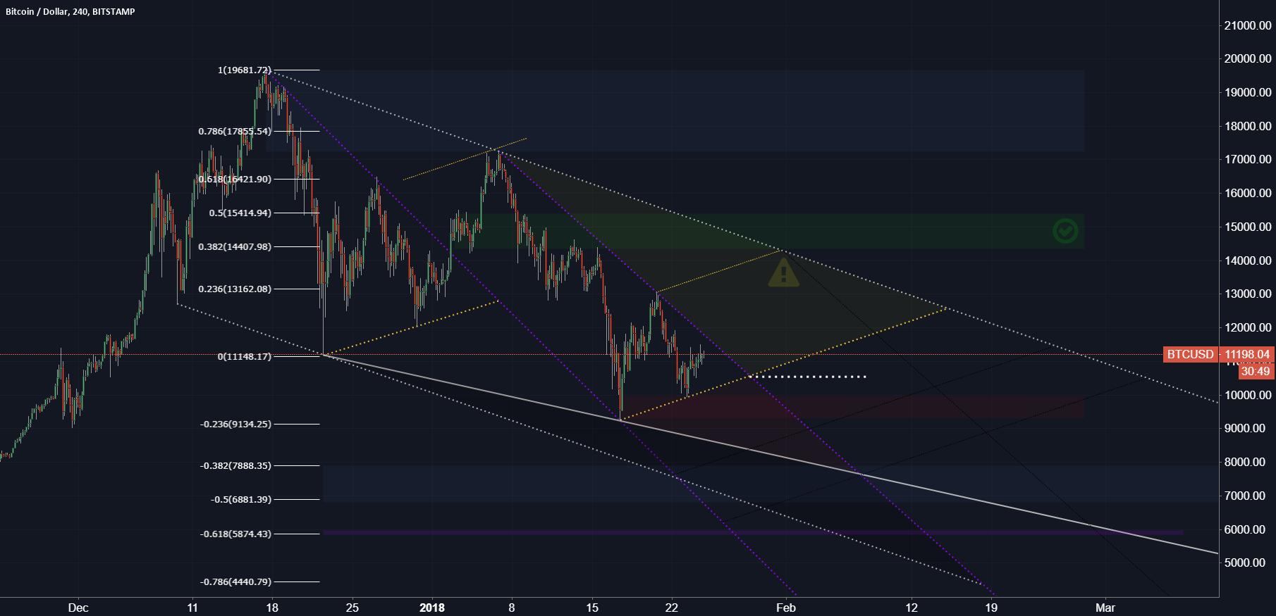 Bitcoin / US Dollar (Update 2)