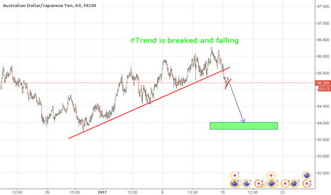 AUDJPY: AUDJPY getting to fall