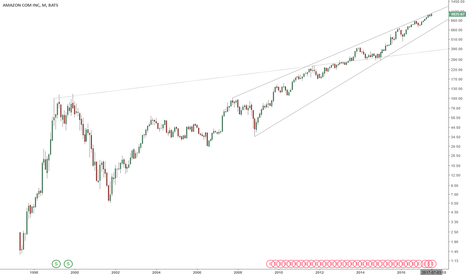 AMZN: AMZN Analysis - Monthly, Weekly, & Daily