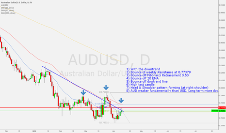 AUDUSD: AUDUSD ready for a new breakdown